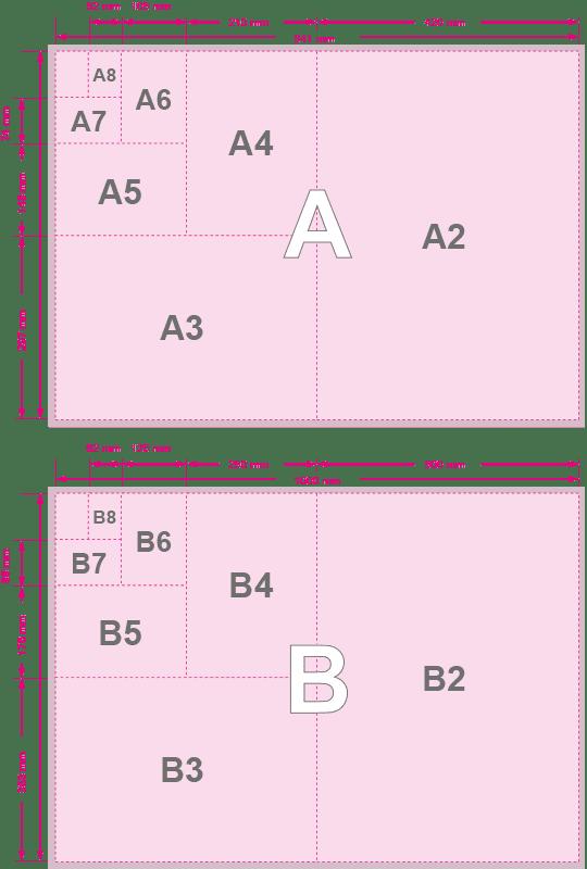 Tabela formatów